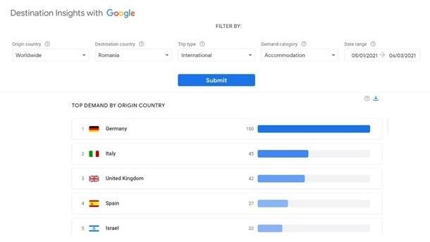 Google: Firmele din turism pot folosi Travel Insights pentru decizii argumentate pe date despre cerere